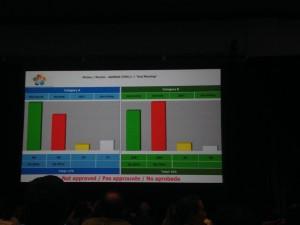 投票の結果は、政府票は休止が多く、NGO票は継続が多いという結果になりました。