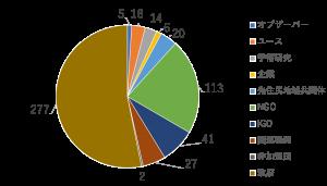 参加者の割合(登録ベースで集計)